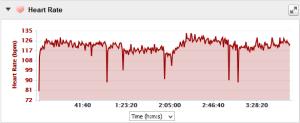 9.20 hr graph